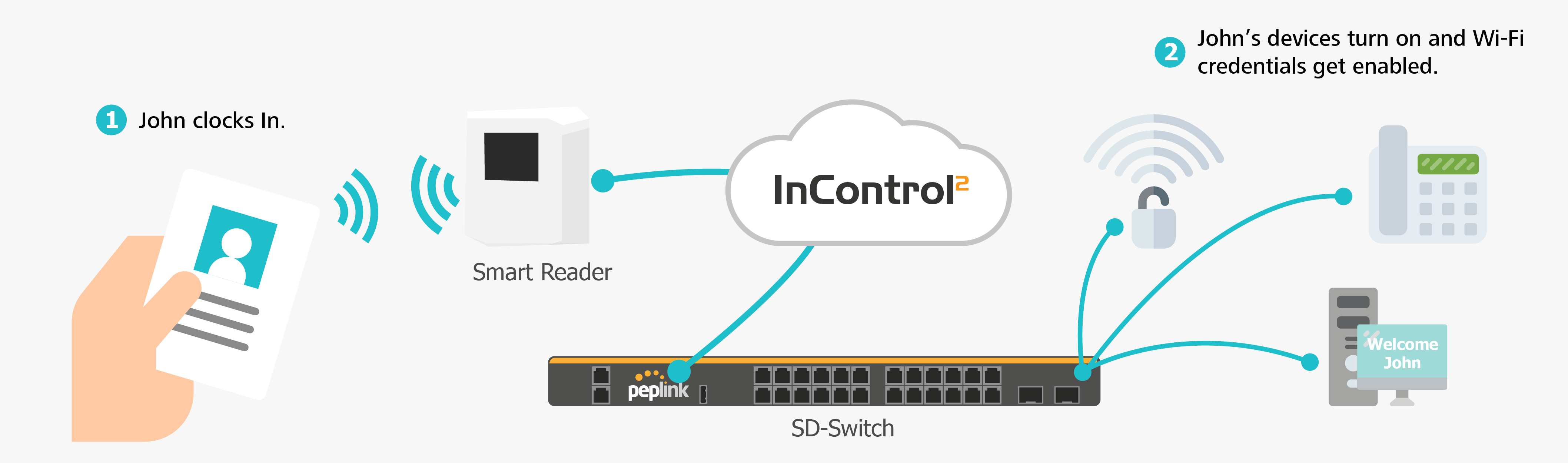Combine with SD-Switch for an Intelligent Office